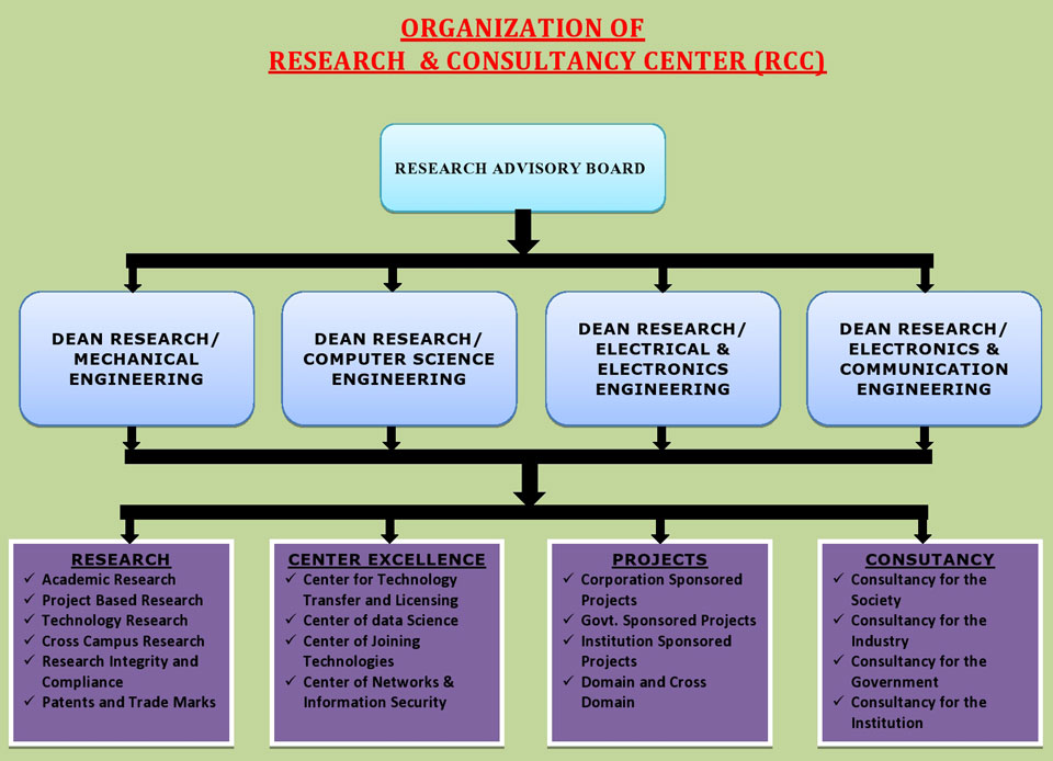 Organization of  Research  & Consultancy Center (RCC)